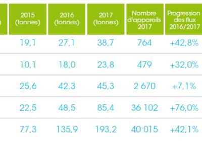 chiffres de la collecte de 2014 à 2017