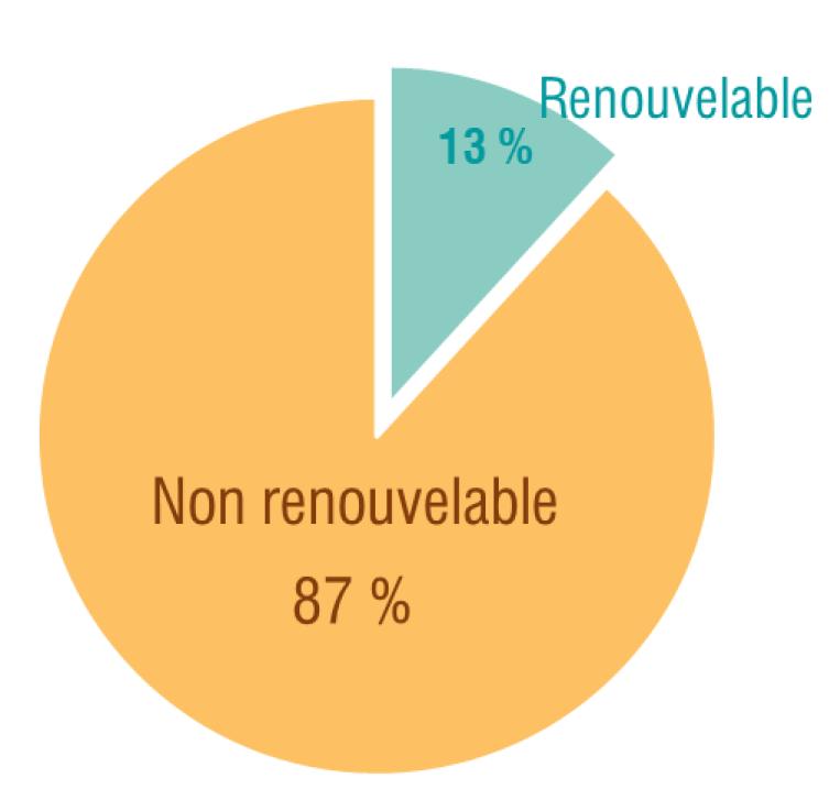 pcaet visuel proportion énergie renouvelable